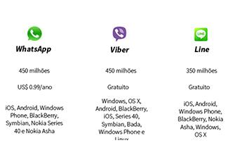Comparativo: Whatsapp, Viber e Line