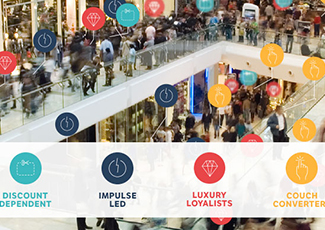 2017 Shopper Profiles: Four Shopper Types You Should Be Targeting