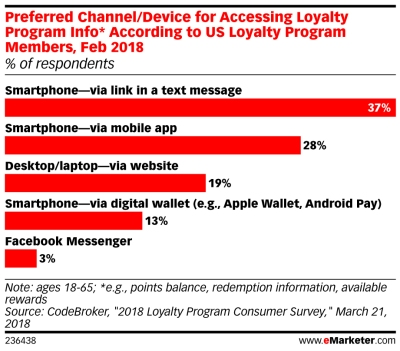 How do customers want to access information about their loyalty programs?