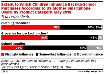 back-to-school shopping influence students versus parents
