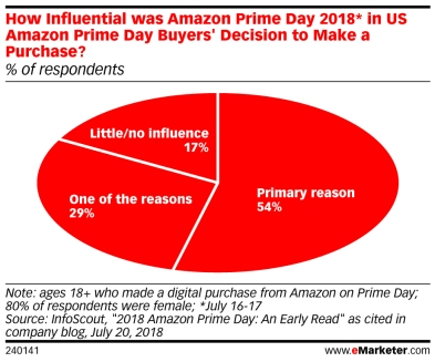 Prime Day 2018 Consumer Behavior