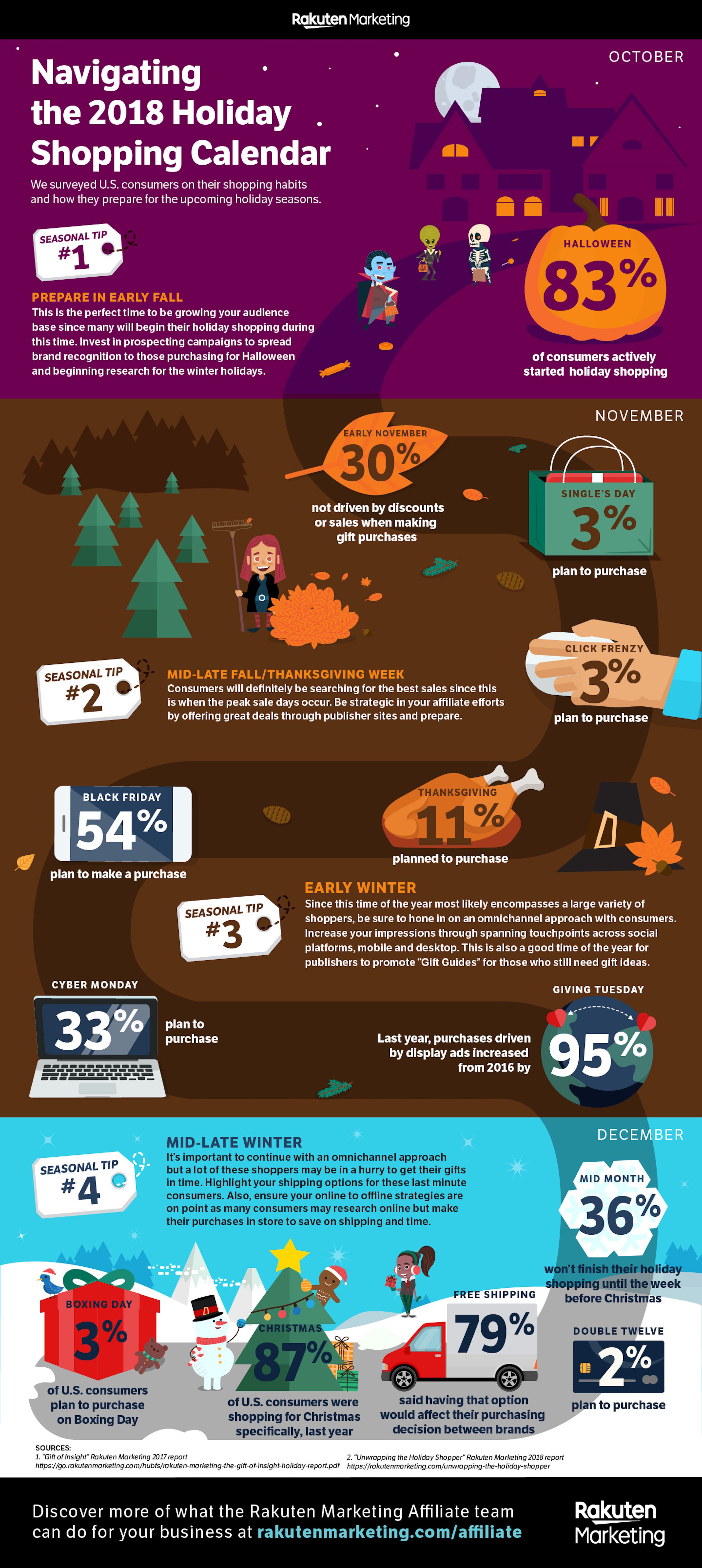 holiday infographic, holiday consumer insights, consumer shopping trends, holiday consumer shopping