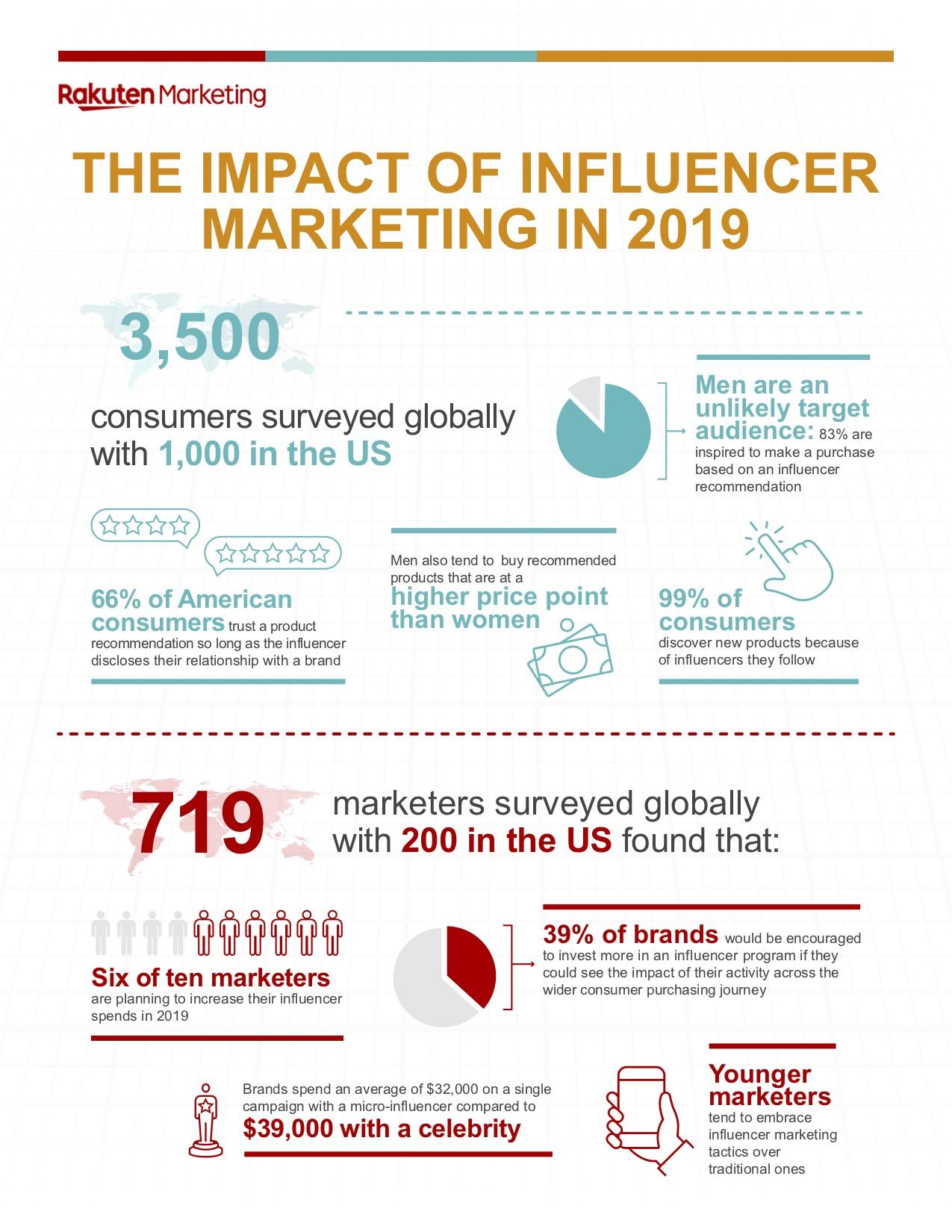 influencer marketing, 2019 influencer marketing global survey report, rakuten marketing influencer report, rakuten marketing, affiliate marketing