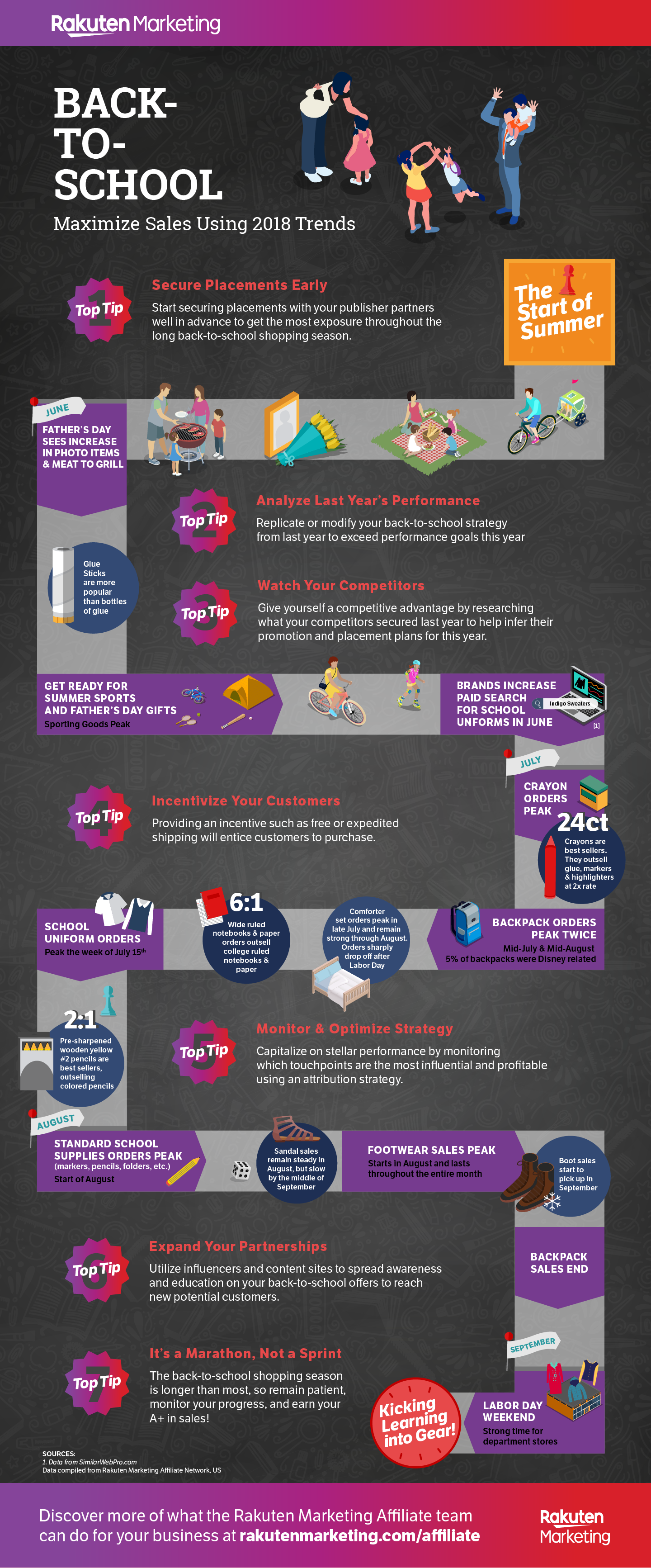 back-to-school infographic, back to school consumer shopping