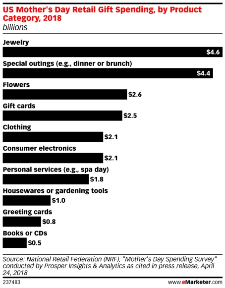emarketer mother's day, mother's day gifts