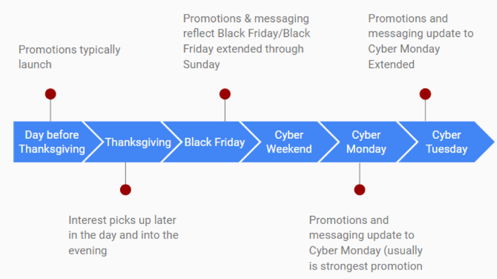 How To Plan A Successful Holiday Search Strategy