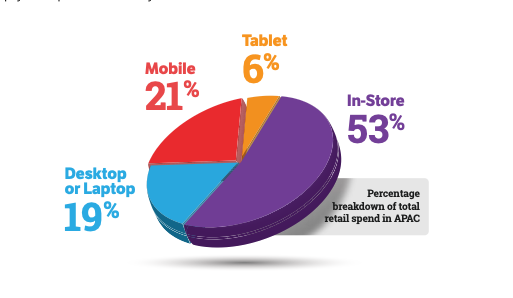global mobile shopping trends, APAC ecommerce