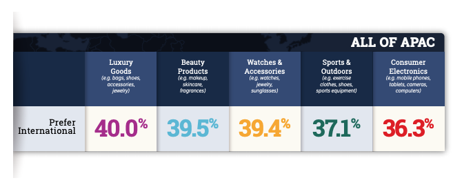 products apac consumers purchase from international brands, global shopping trends