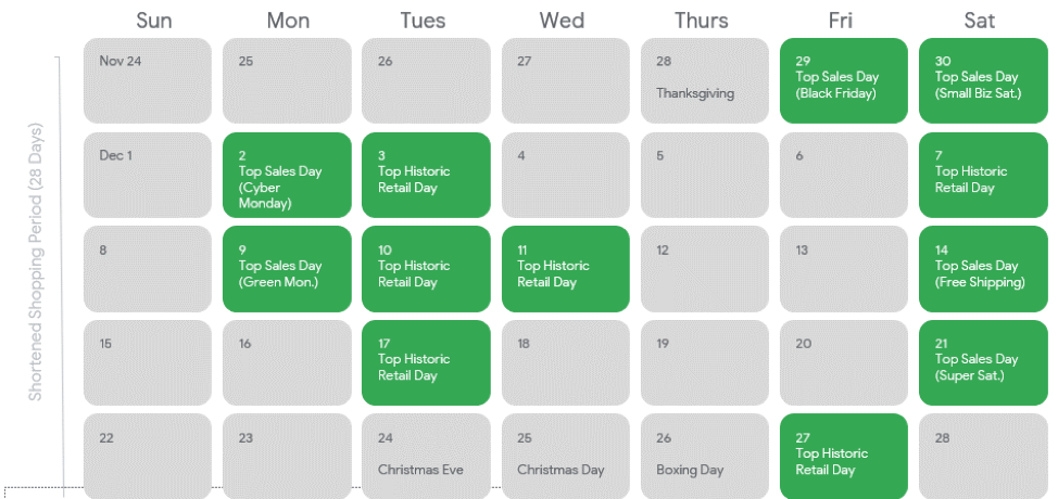 important retail days during the holiday season, popular holiday shopping days