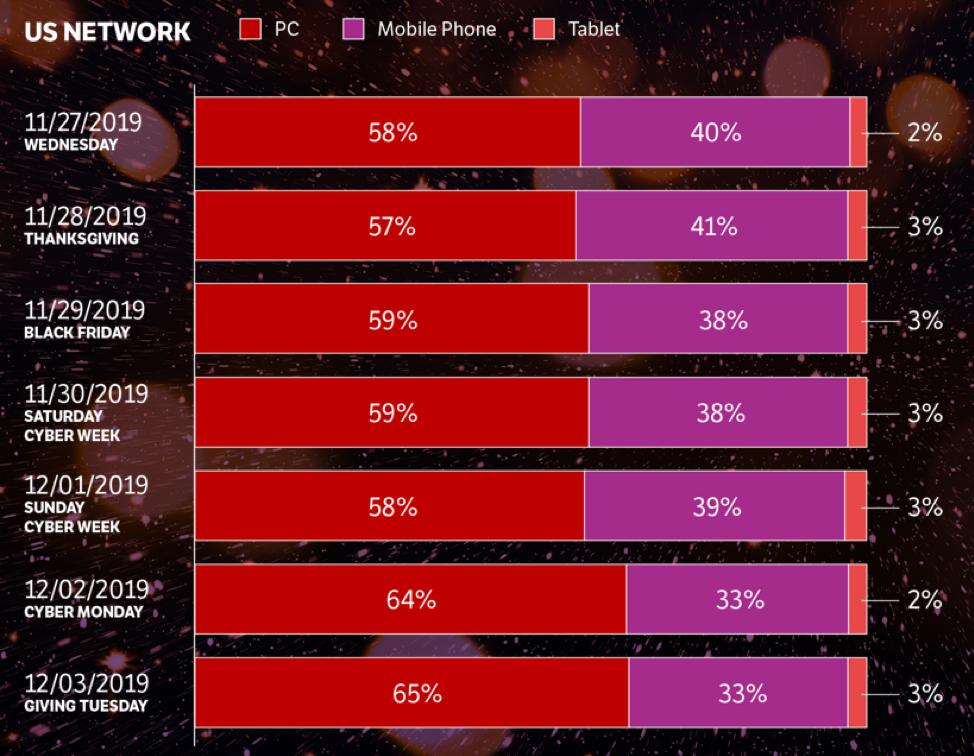 affiliate network cyber week trends