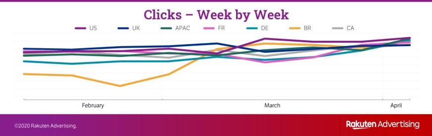 graphique clics - consommateurs
