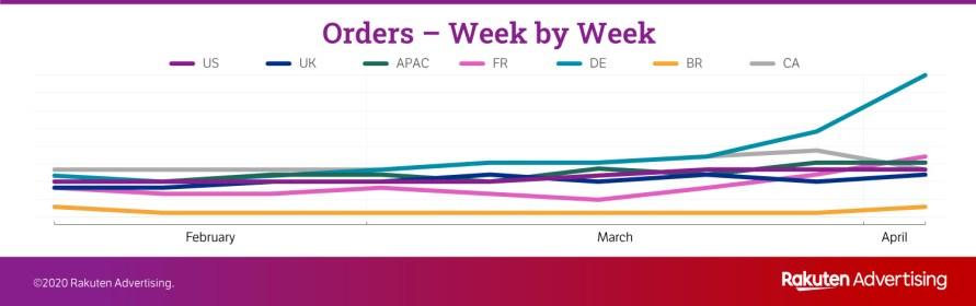 graphique commandes - consommateurs